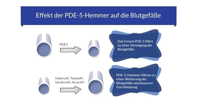 So wirkt der PDE-5-Hemmer Cialis
