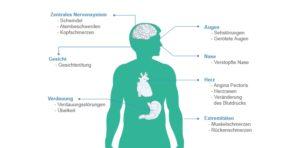 Über die Nebenwirkungen von Cialis