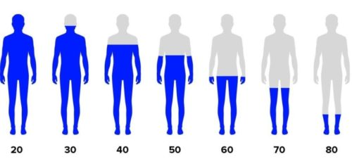 Testosteron-Pegel in Abhängigkeit vom Alter