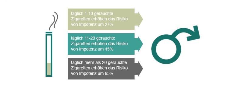 Risikowahrscheinlichkeit von Rauchen und Impotenz